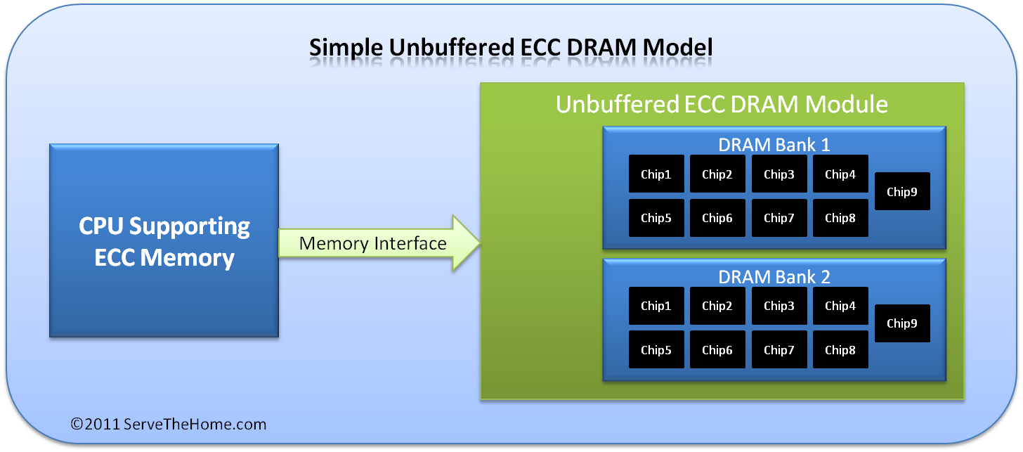 ECCアンバッファードRAMの仕組み
