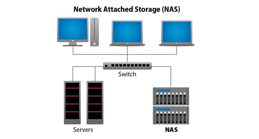 Mount thư mục chia sẻ từ NAS lên Linux