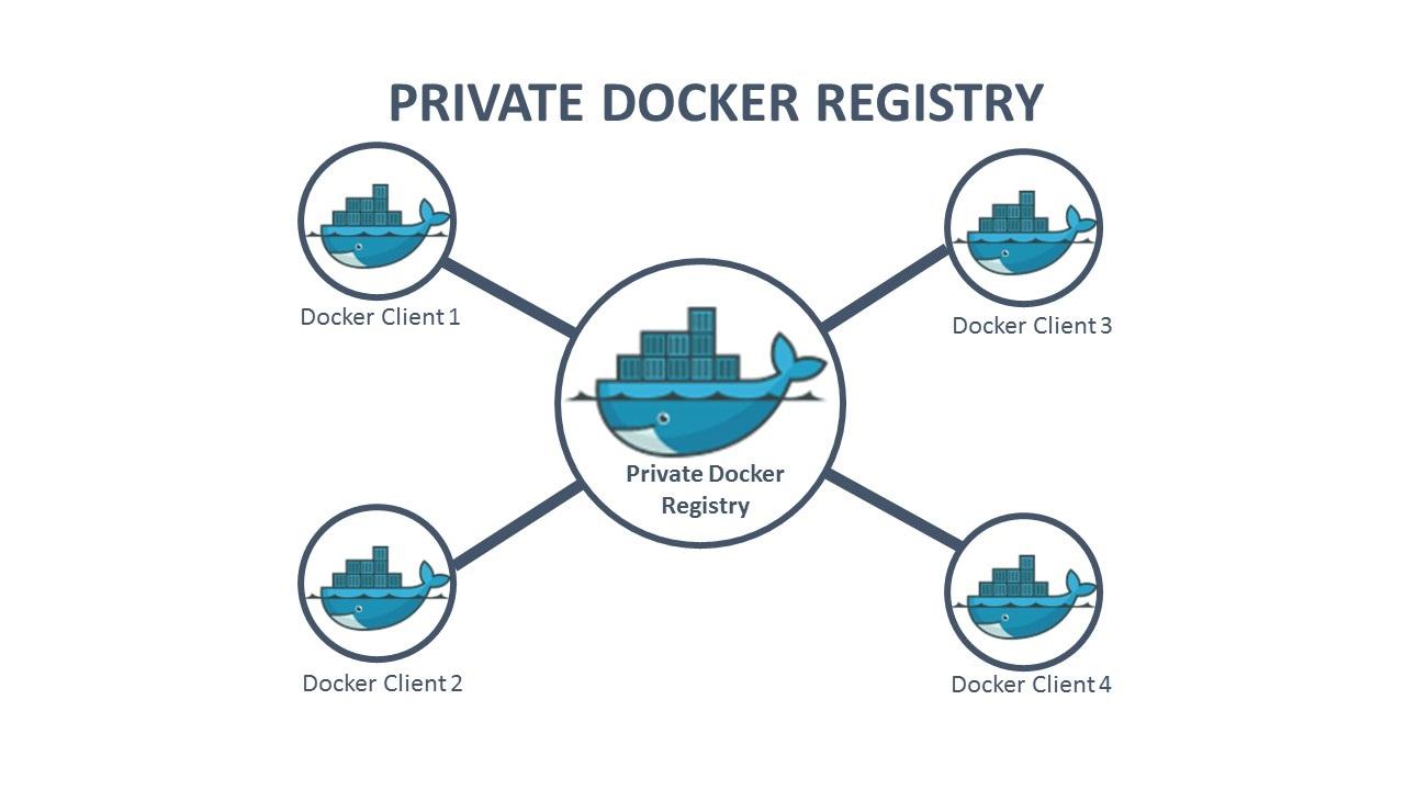 Install Docker Registry and WEB UI